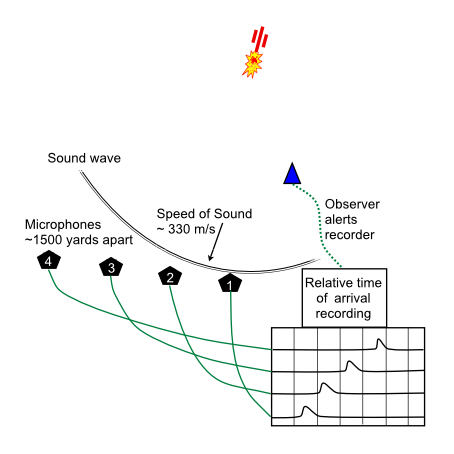 Sound ranging