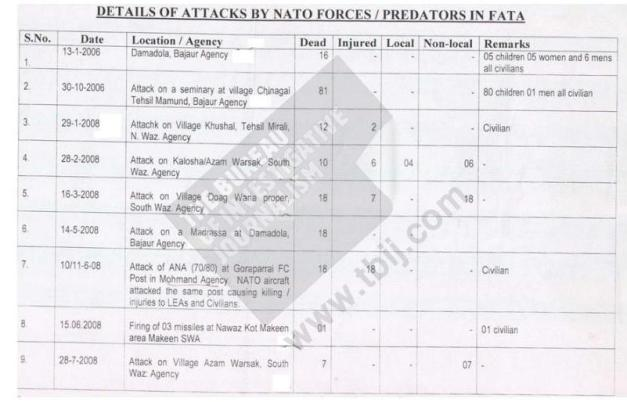 Predator/NATO strikes in FATA