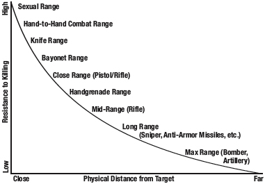 Resistance to killing as a function of distance