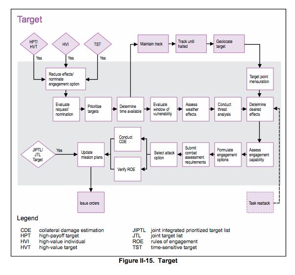 Target phase