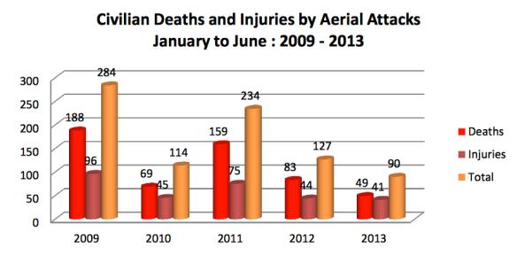 UNAMA Civilian casualties from air attacks 2009-13