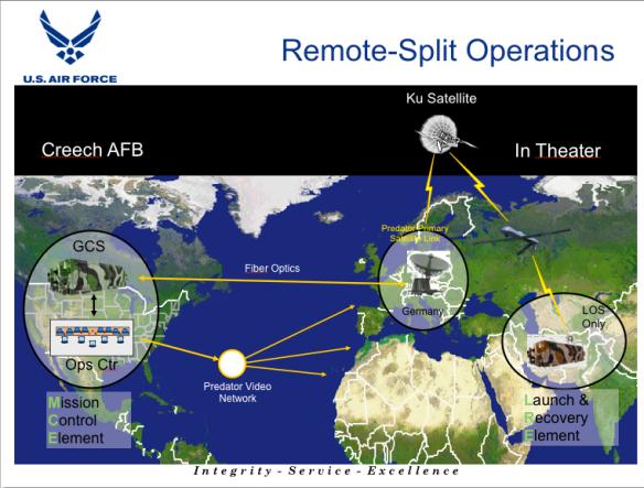 Remote-Split Operations (USAF)