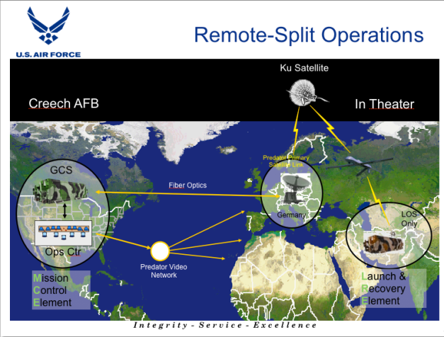 Remote-Split Operations (USAF)