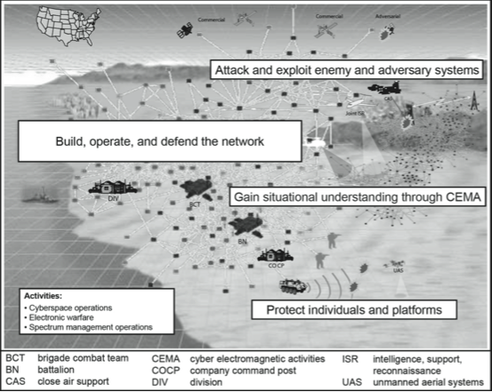 Cyber electromagnetic activities Operational View