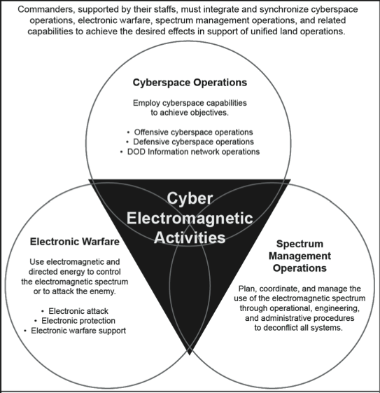Cyber Electromagnetic Activities