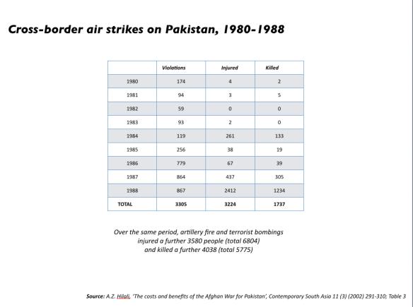 Afghan:Soviet cross-border air strikes 1980-88