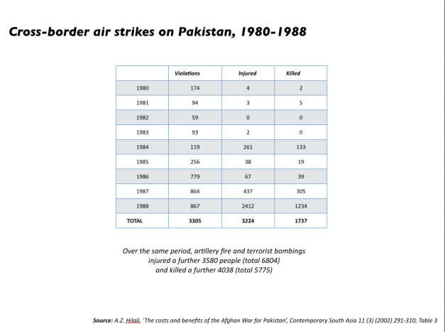 Afghan:Soviet cross-border air strikes 1980-88
