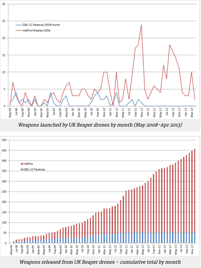 Weapons released by UK Reapers in Afghanistan 2008-2013 (Drone Wars UK)