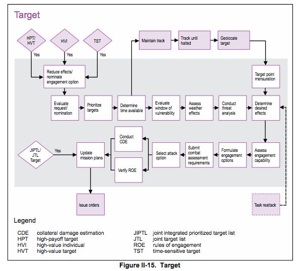 Targeting cycle