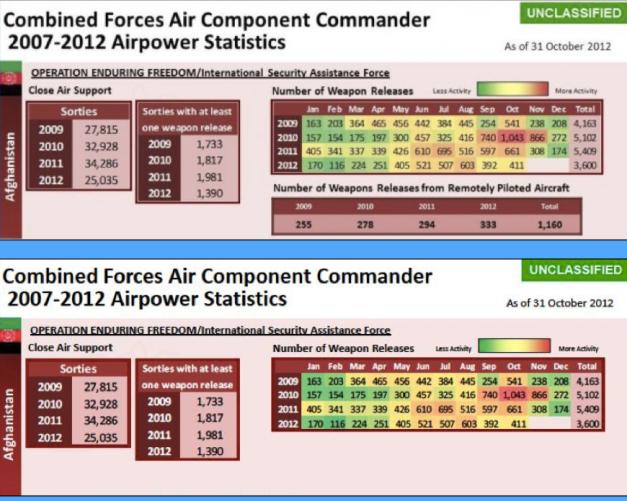 Airpower statistics 2007-2012