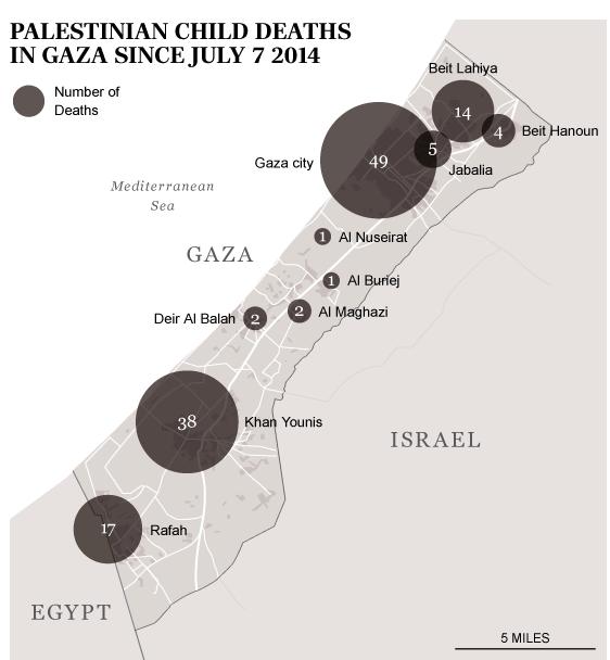 Palestinian child deaths