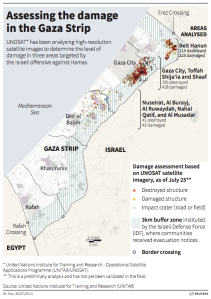 Damage in the Gaza strip