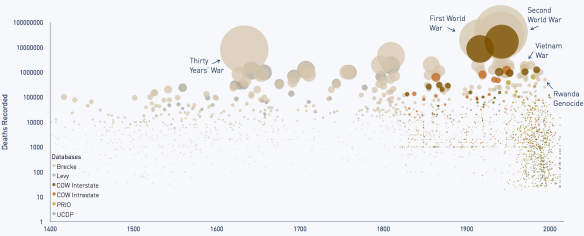 ourworldindata_global-war-deaths-1400-today-size-of-the-bubble-shows-percentage-of-world-population-killed-–-the-hague-centre-for-strategic-studies0