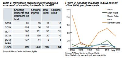 Shooting incidents in ARA, Gaza