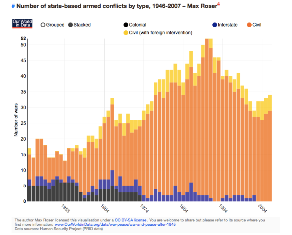 State-based armed conflicts