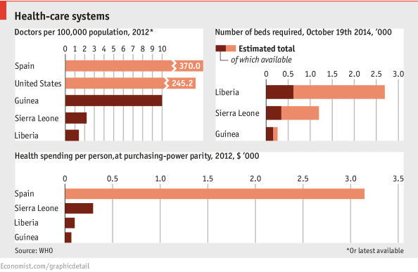 Health care systems in West Africa Economist