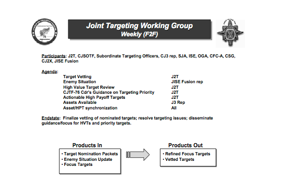 joint-targeting-working-group