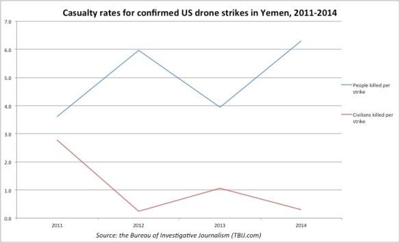 cas-rate-yemen-02-14