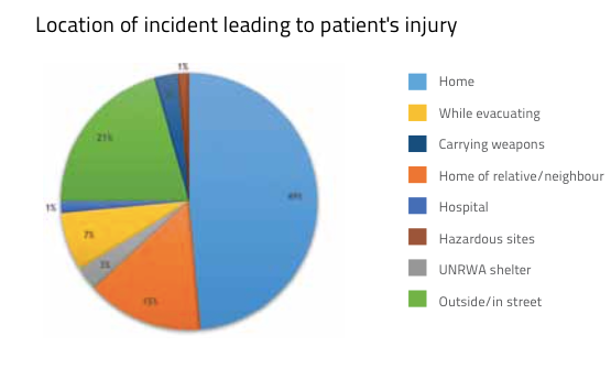 Location of incident leading to patient's injury PNG
