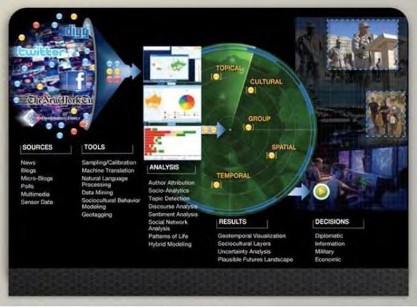 Social Radar JPEG