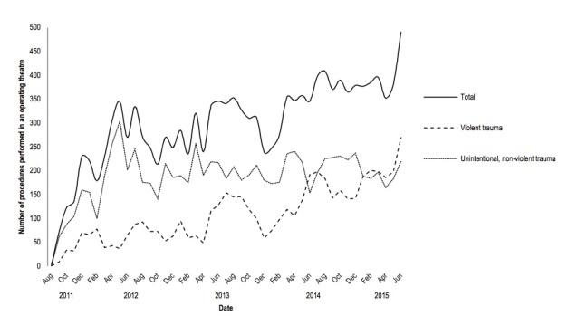 Case load Kunduz Trauma Center 2011-2015 (MSF)