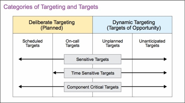 Targeting and Targets (JP 3-60) 2013
