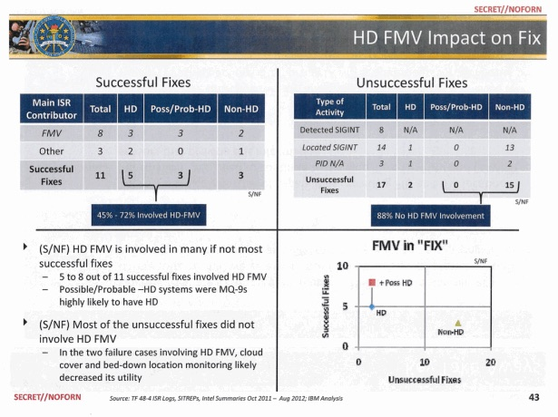 HD FMV impact on Fix