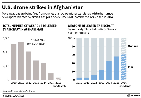 afghanistan-drones-sized