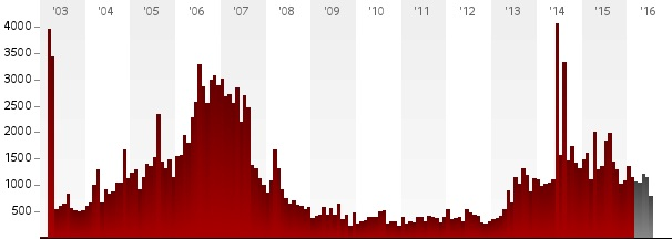 Documented civilian deaths from violence in Iraq 2003-July 2016 (Iraq Body Count)