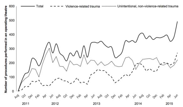 operative-volume-at-msf-trauma-centre-kunduz-2011-2015-trelles