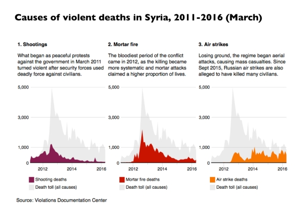 causes-of-violent-death-in-syria-2011-2016-001