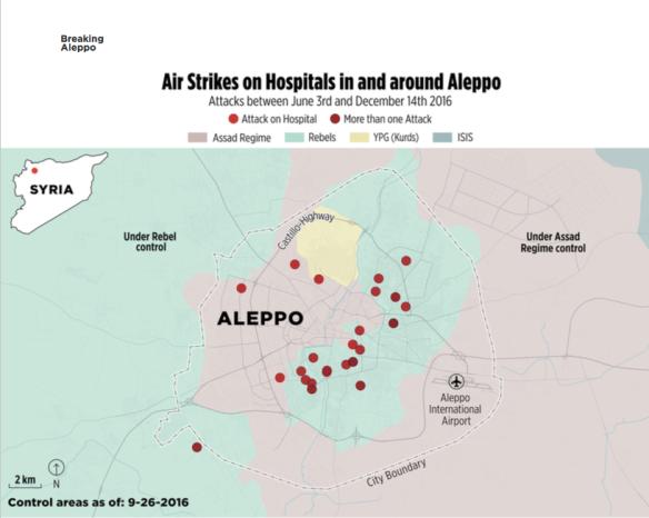 aleppo-hospitals-bombed-3-june-to-14-december-2016